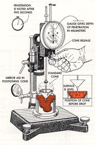 Gres Yağı Penetrasyon Testi